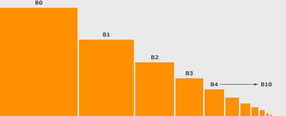 sizes.b-chart