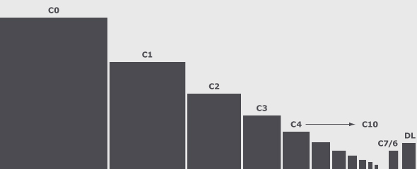 sizes.c-chart