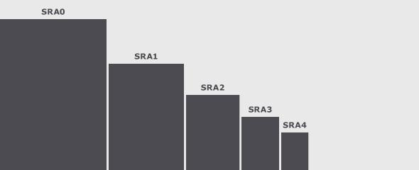 sizes.sra-chart