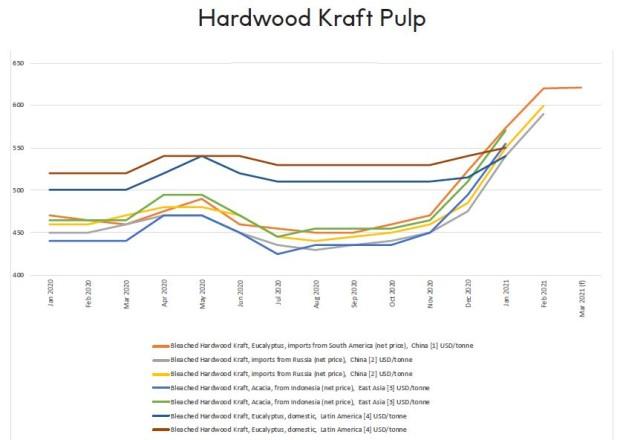 Hardwood Kraft Pulp