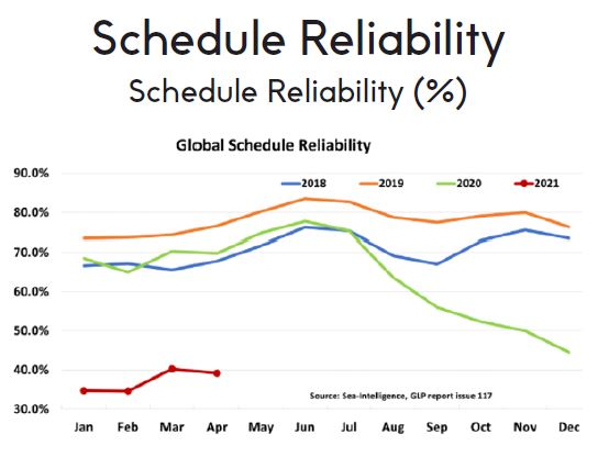 Schedule Reliability