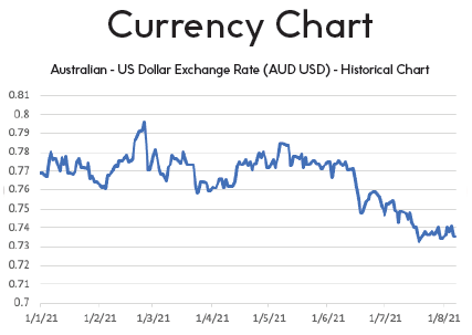 Currency Chart